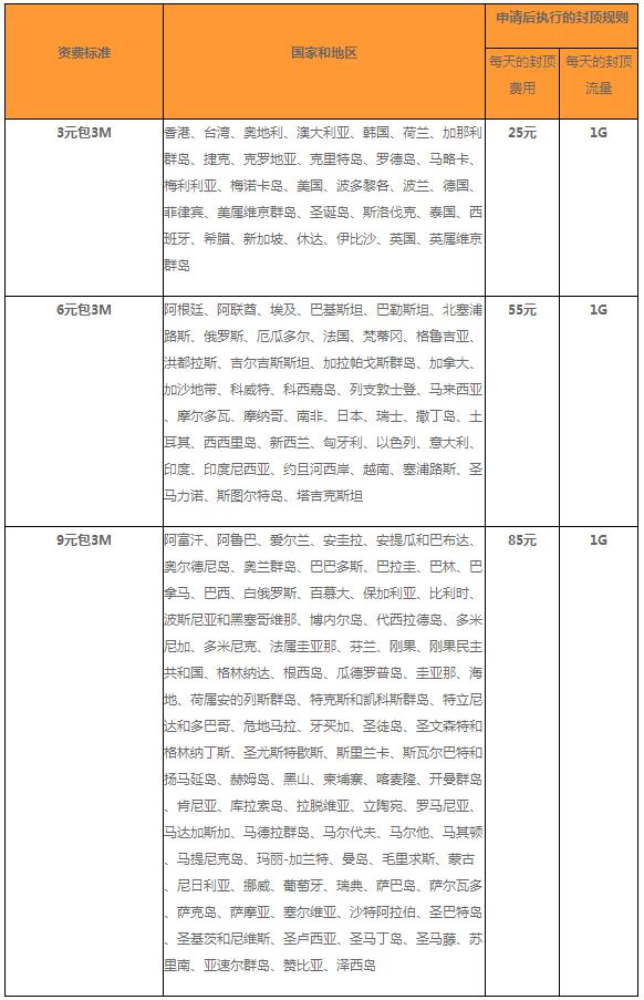 """北京电信:国际漫游""""包天流量包""""!"""