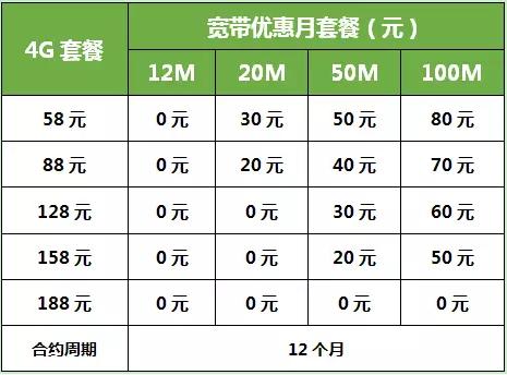 惠州移动:谷雨 | 0元享100M移动光宽带在撩你!