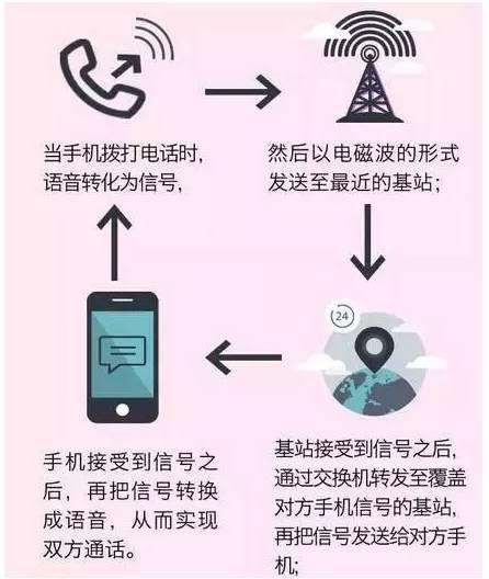娄底联通:手机信号不好 怎么办?