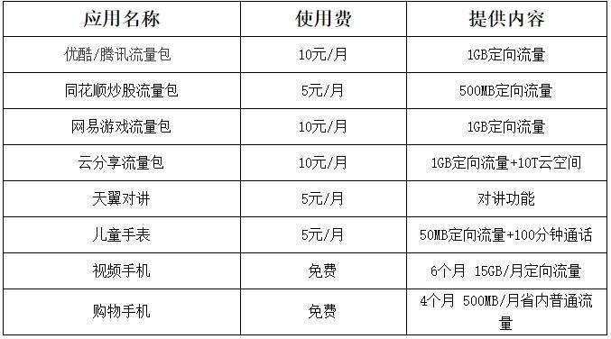 """荆州电信:天翼4G狂""""换""""节,精美礼品大放送"""