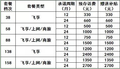 惠州移动:517电信节 | 豪礼大放送!爆款手机低至0元购!