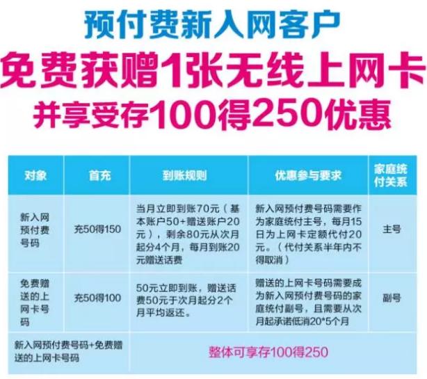 中山移动:充100得250!4G上网卡免费用!