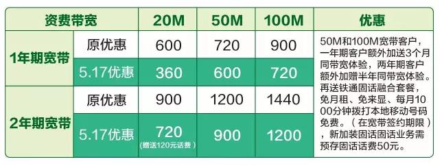 潮州移动:【517特惠】20M光纤低至1天1元!办2年加送120元话费!