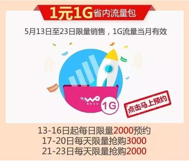 宁德联通:1元抢购1G省内流量,每日10:00火爆开抢!