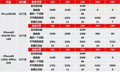 湘西联通:史上最便宜iPhone6S先抢先得!