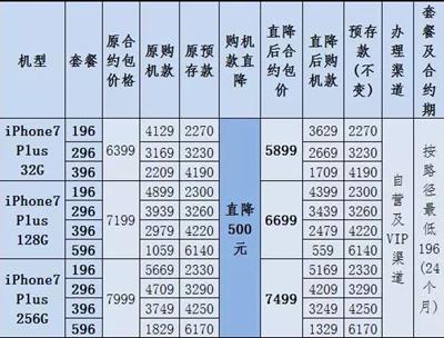 长沙联通:iPhone7/7Plus合约购机款直降500元!