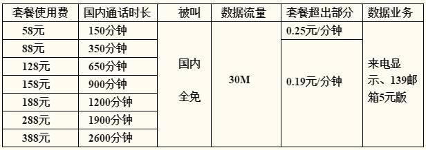 石家庄移动全球通商旅套餐.jpg