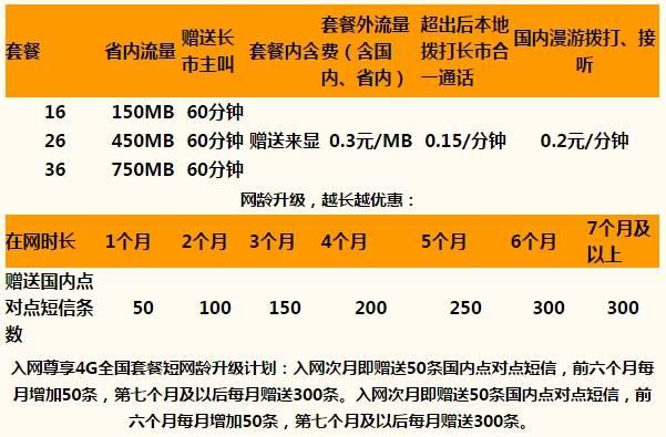 济南联通4G本地套餐.jpg