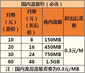 杭州联通沃4G本地组合套餐1.png