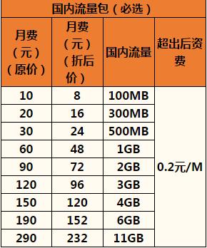 杭州联通沃•4G全国组合套餐1.png