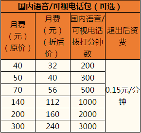 杭州联通沃•4G全国组合套餐2.png