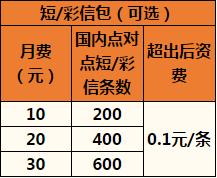 杭州联通沃•4G全国组合套餐3.png