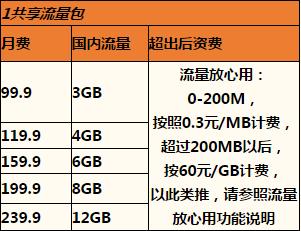 杭州联通沃•4G共享组合套餐1.png