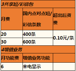 杭州联通沃•4G共享组合套餐3.png