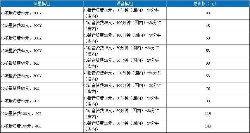 鄂尔多斯4G自选套餐(热点).png