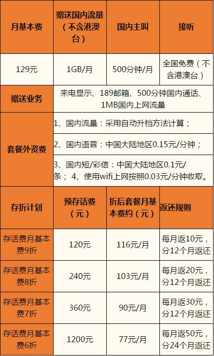 杭州电信乐享4G-129元套餐.png