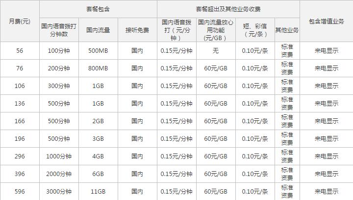 南宁联通4G全国套餐.png