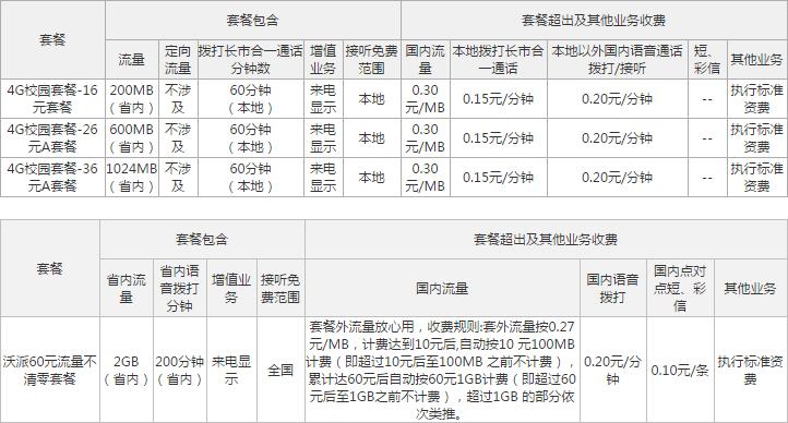 南宁联通4G校园套餐.png