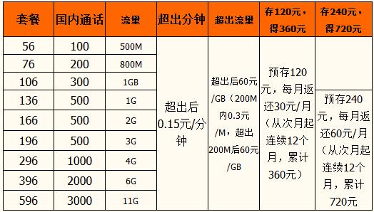 渭南4G联通资费.png