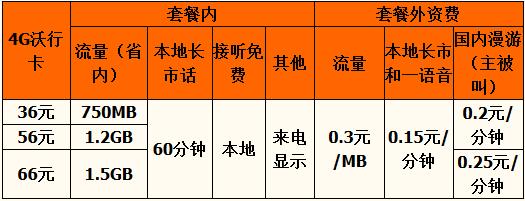 渭南4G沃行卡资费.png