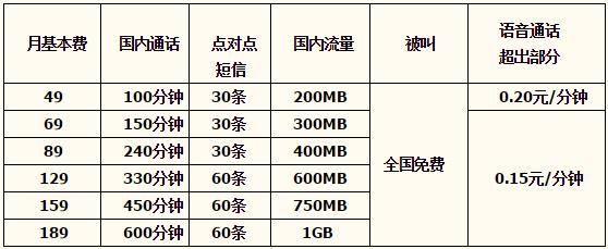 唐山电信天翼乐享3G套餐(上网版)
