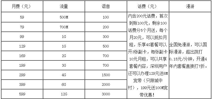 深圳电信电信乐享4G.png