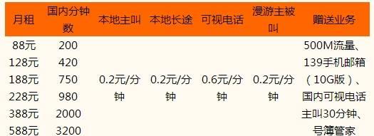 青岛全球通88套餐G3版.jpg