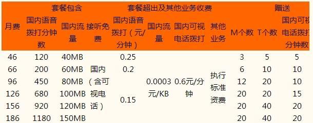 青岛联通3G套餐B计划.jpg
