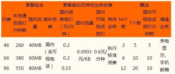 青岛联通3G套餐C计划.jpg