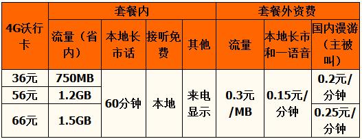 安康4G沃行卡资费.png
