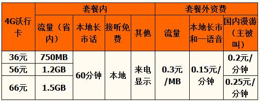 咸阳4G沃行卡资费.png