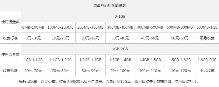 崇左联通4G全国套餐2.png