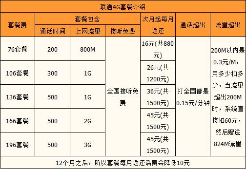 肇庆联通4G系列套餐