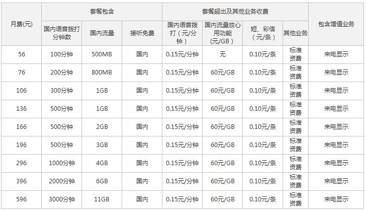 嘉峪关联通4G全国套餐资费情况.png