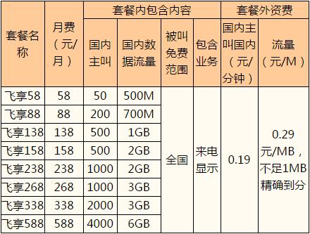 温州移动4G飞享自选套餐.png