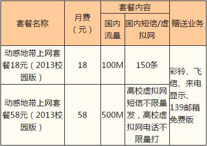 温州移动动感地带上网套餐(2013校园版).png