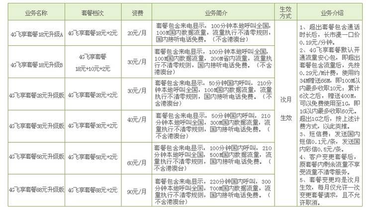 威海移动4G飞享套餐(升级版).jpg