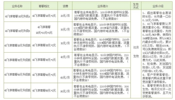 莱芜移动4G飞享套餐(升级版).jpg