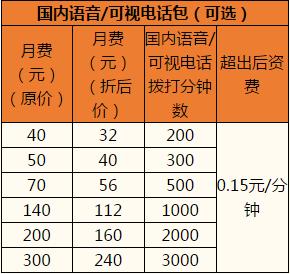 温州联通沃•4G全国组合套餐2.png
