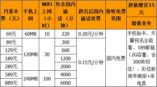 武汉电信乐享卡 聊天.png