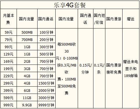 武汉电信乐享4G 套餐.png