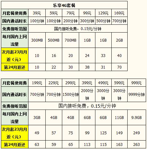武汉电信乐享4G套餐.png