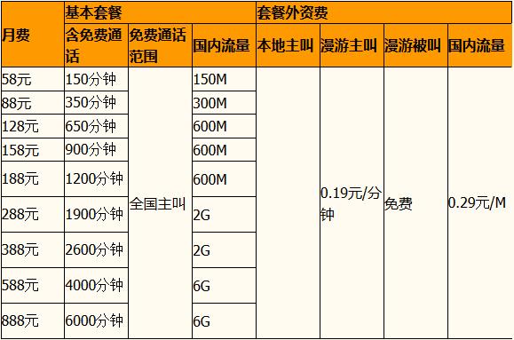 移动4G商旅套餐资费.png