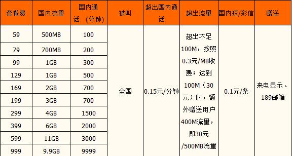 广州电信乐享4G系列套餐.png