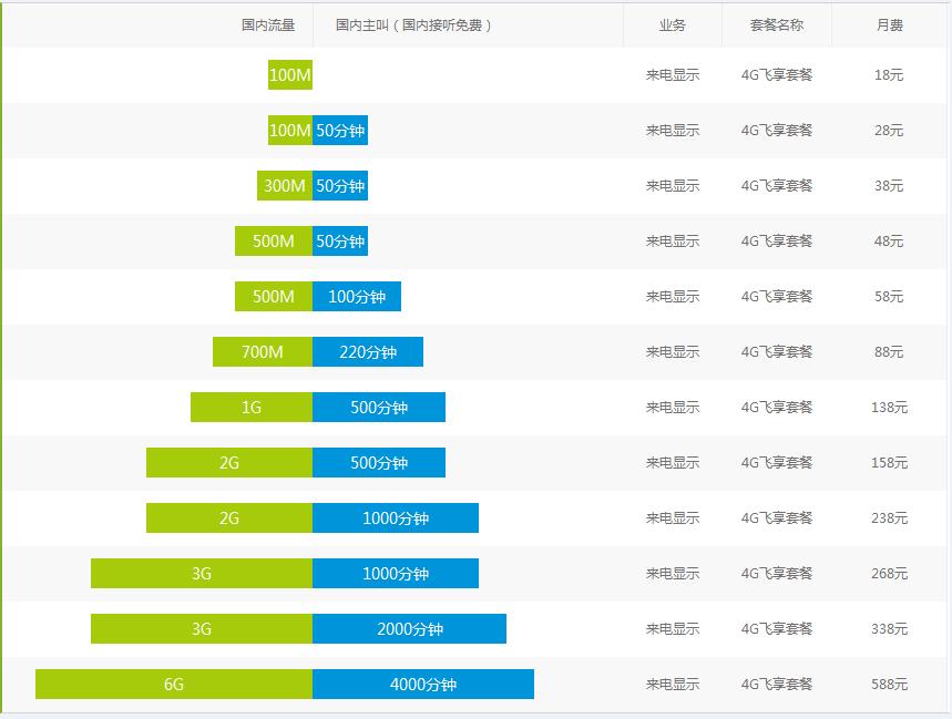 陇南移动4G分享套餐.png