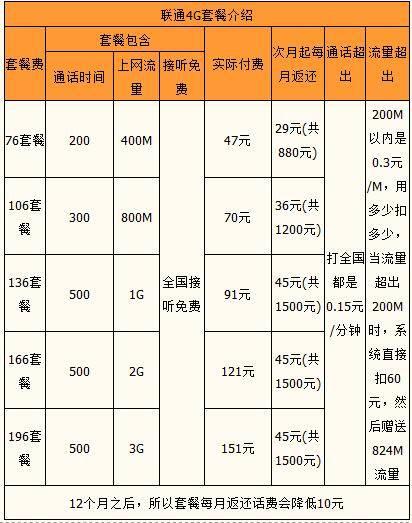 佛山联通4G系列套餐.jpg