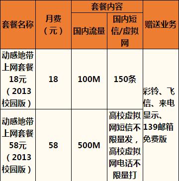 舟山移动动感地带上网套餐(2013校园版).png