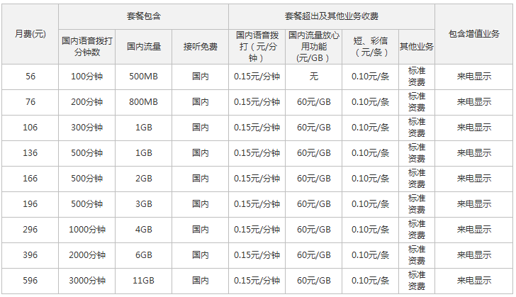 定西联通4G全国套餐资费情况.png