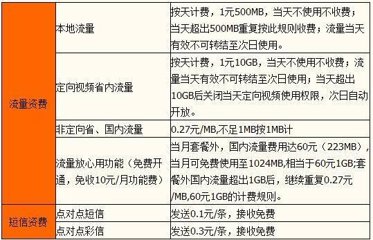 东莞联通视频日租卡.jpg