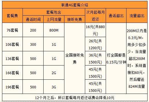 东莞联通4G系列套餐.jpg
